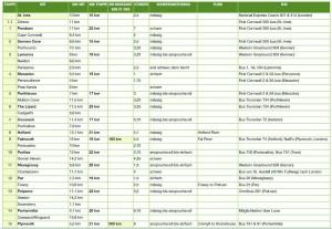 Tabelle mit den einzelnen Etappen von Danielas Wanderung auf dem South West Coast Path.   Grafik: Daniela Klütsch