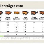 Beim ADAC-Skibrillentest, konnten lediglich 2 von 11 getesteten Skibrillen ein gutes Testergebnis erzielen. Quelle: ADAC