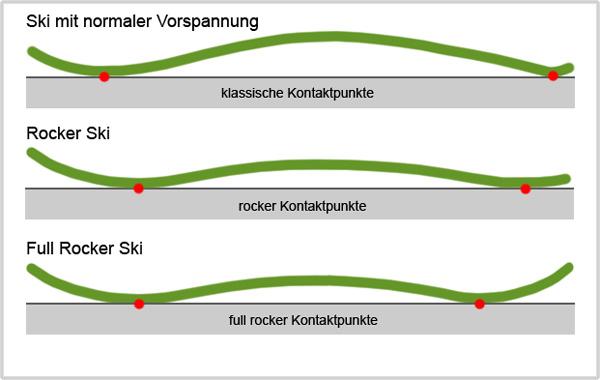 Vorspannung und Kontaktpunkte von herkömmlichen Ski und Rocker-Ski im Vergleich.